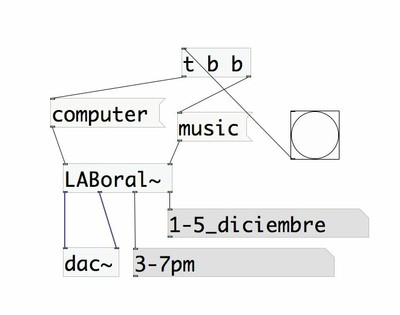 Taller Pure Data y creación sonora