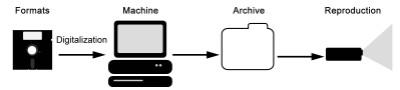 Taller para la construcción de un lector universal de formatos