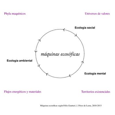 diagrama maquinas ecosoficas segun Felix Guattari jpl 2010_15 02